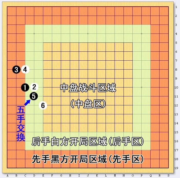 无禁五子棋规则改革的想法之攻城开局图片